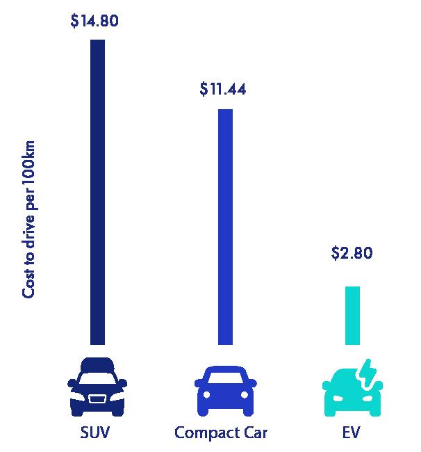 Graph: Cost to drive per 100km - SUV: $12.34 - Compact Car: $9.54 - EV: $310